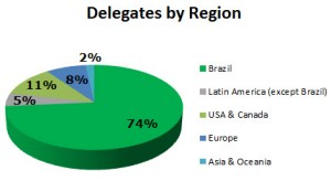 bla delegates by region